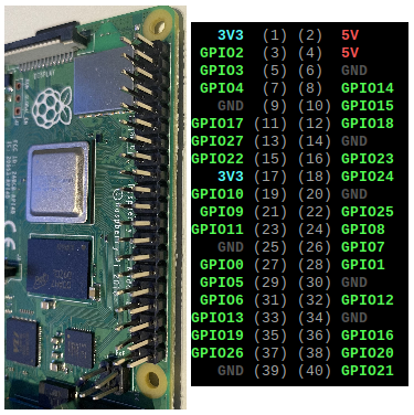 Raspberry Pi GPIO pin numbering